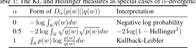 Figure 1 for Alpha-Divergences in Variational Dropout