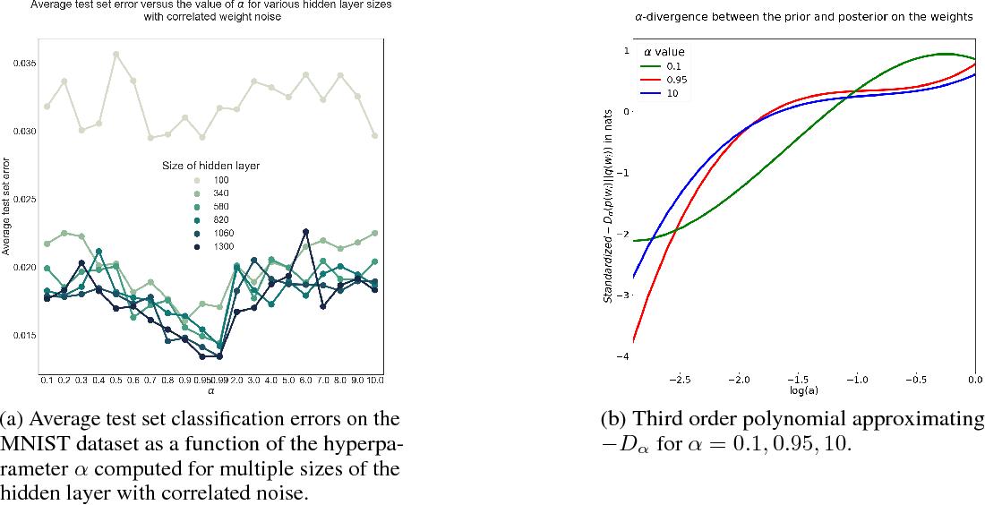 Figure 3 for Alpha-Divergences in Variational Dropout