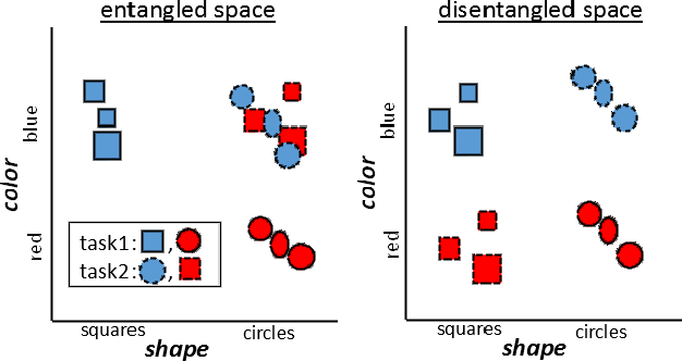Figure 1 for Disentanglement of Color and Shape Representations for Continual Learning