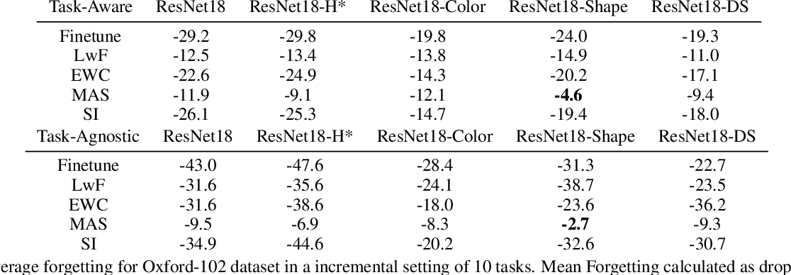 Figure 4 for Disentanglement of Color and Shape Representations for Continual Learning