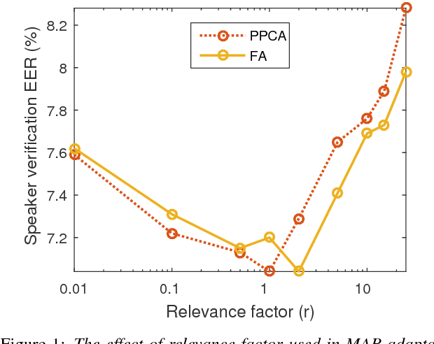 Figure 1 for Supervector Compression Strategies to Speed up I-Vector System Development