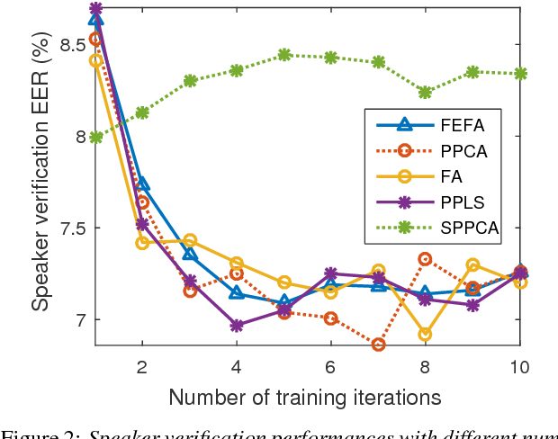 Figure 3 for Supervector Compression Strategies to Speed up I-Vector System Development