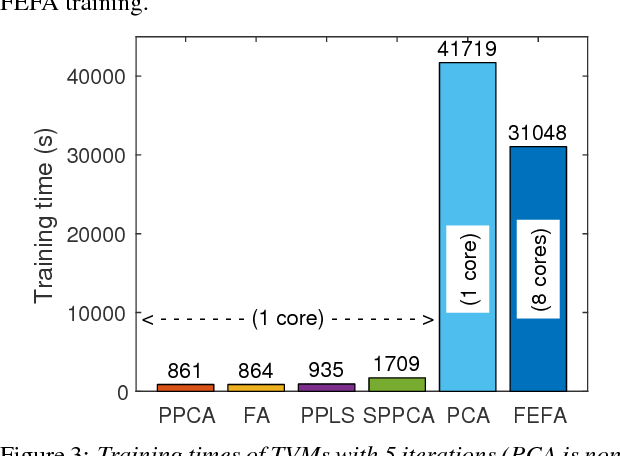 Figure 4 for Supervector Compression Strategies to Speed up I-Vector System Development
