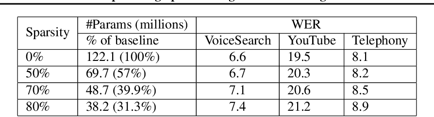 Figure 4 for Optimizing Speech Recognition For The Edge
