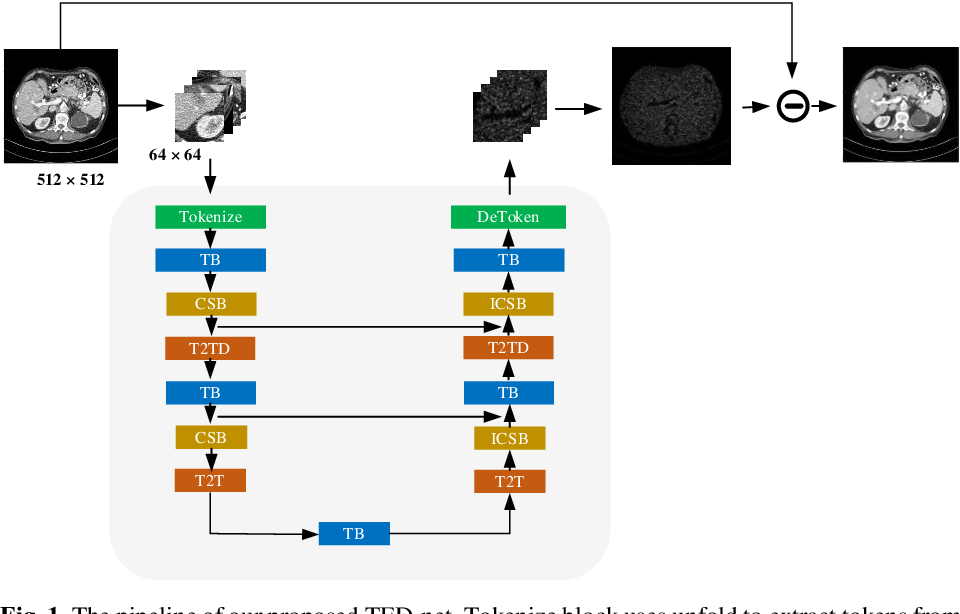 Figure 1 for TED-net: Convolution-free T2T Vision Transformer-based Encoder-decoder Dilation network for Low-dose CT Denoising