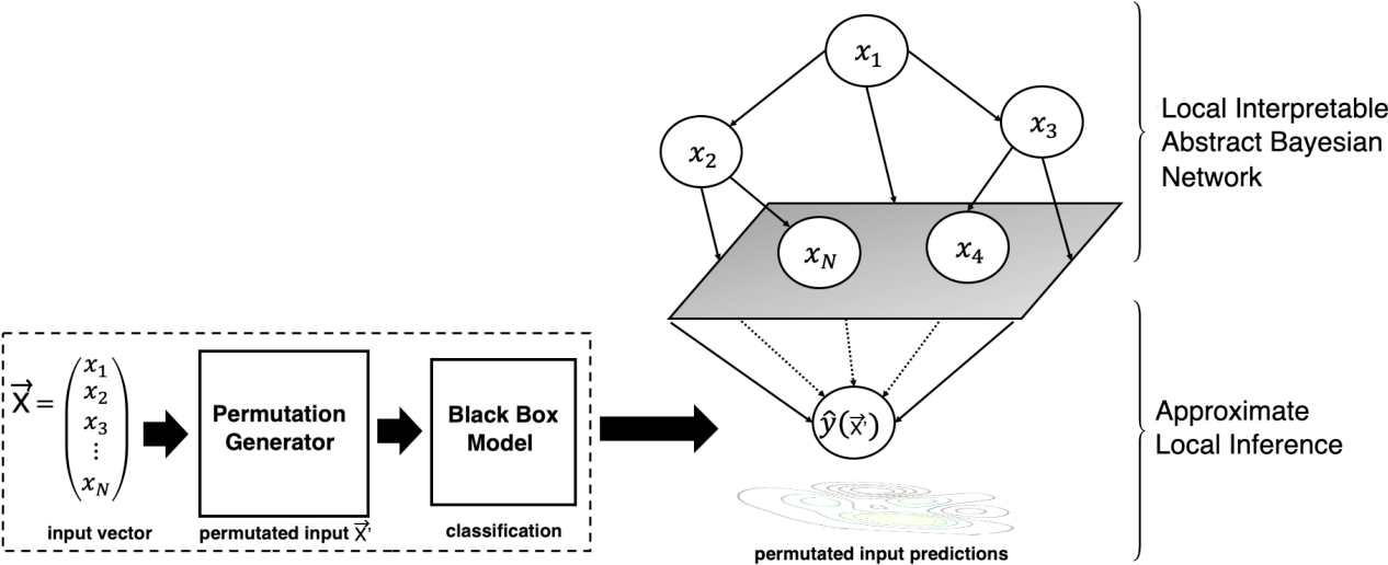 Figure 1 for An Interpretable Probabilistic Approach for Demystifying Black-box Predictive Models