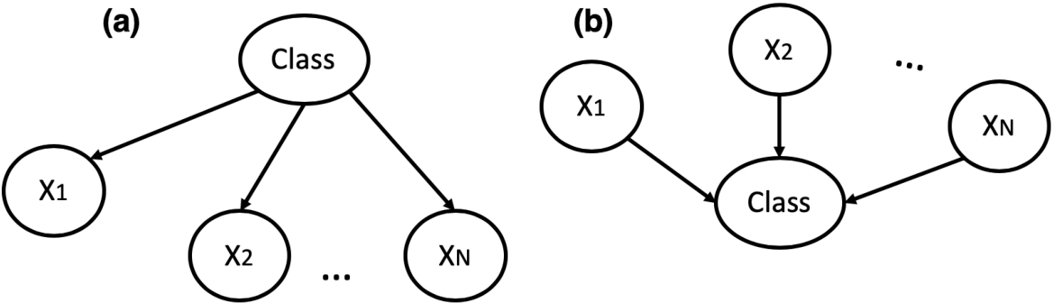 Figure 3 for An Interpretable Probabilistic Approach for Demystifying Black-box Predictive Models