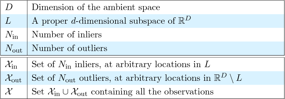 Figure 4 for Robust computation of linear models by convex relaxation