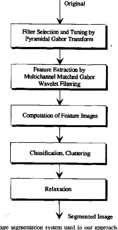 Unsupervised texture segmentation of images using tuned