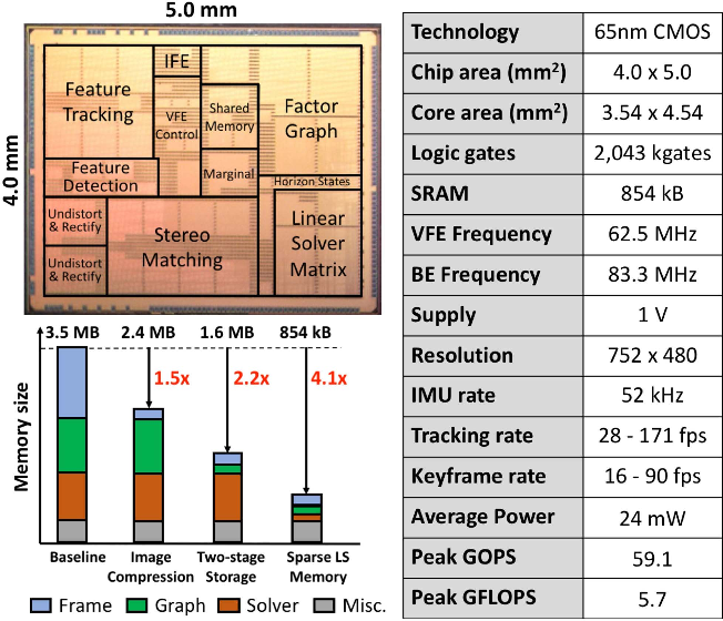 Figure 2 for Navion: A 2mW Fully Integrated Real-Time Visual-Inertial Odometry Accelerator for Autonomous Navigation of Nano Drones