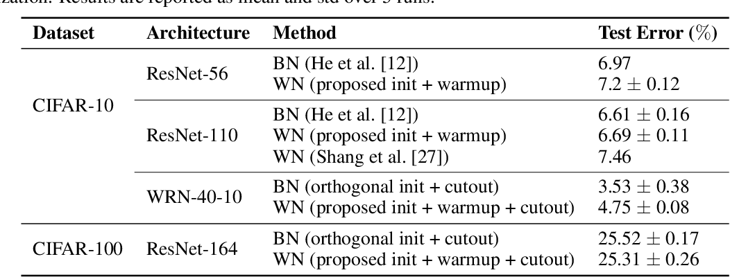 Figure 2 for How to Initialize your Network? Robust Initialization for WeightNorm & ResNets