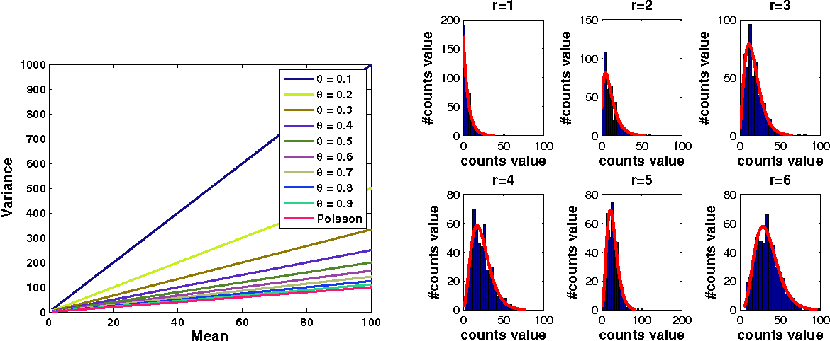 Figure 3 for Network Modeling of Short Over-Dispersed Spike-Counts: A Hierarchical Parametric Empirical Bayes Framework