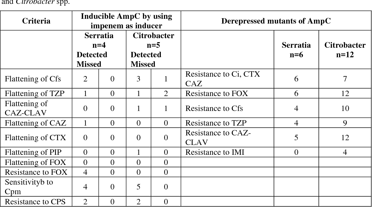 Table 1 from Extended spectrum AmpC and metallo-beta