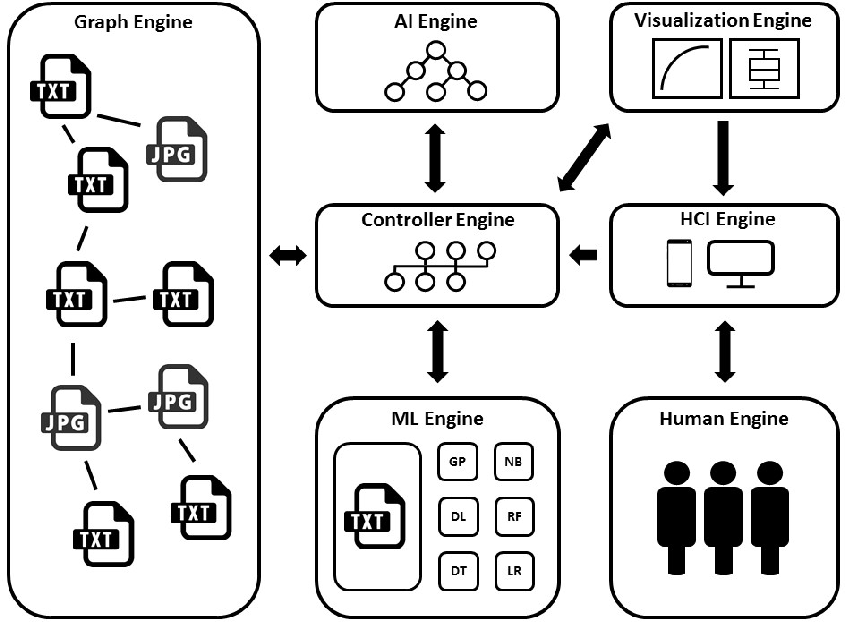 Figure 1 for A System for Accessible Artificial Intelligence