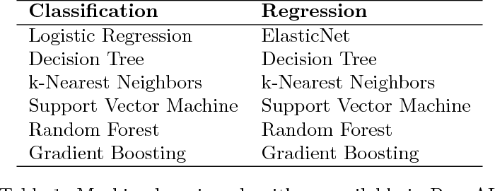 Figure 2 for A System for Accessible Artificial Intelligence