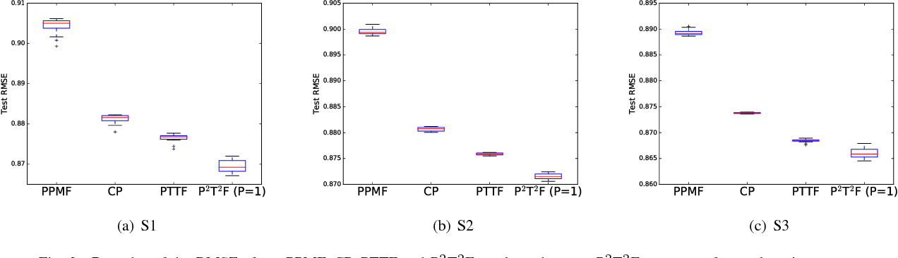 Figure 2 for Simple and Efficient Parallelization for Probabilistic Temporal Tensor Factorization