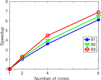 Figure 4 for Simple and Efficient Parallelization for Probabilistic Temporal Tensor Factorization