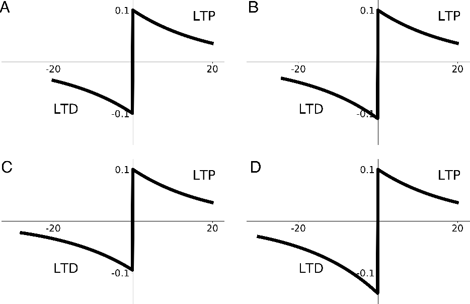 Figure 3 for Neural Autopoiesis: Organizing Self-Boundary by Stimulus Avoidance in Biological and Artificial Neural Networks