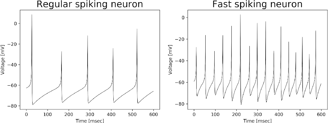 Figure 2 for Neural Autopoiesis: Organizing Self-Boundary by Stimulus Avoidance in Biological and Artificial Neural Networks