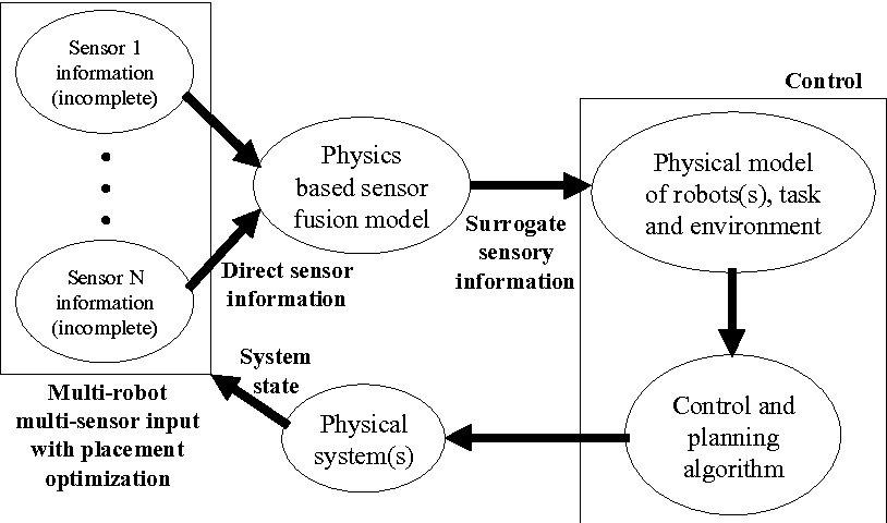 An Architecture for Distributed Environment Sensing with Application