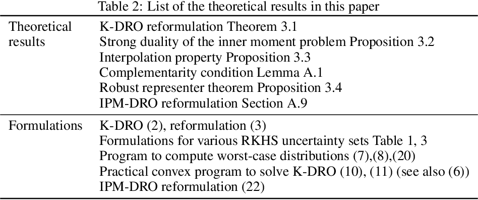 Figure 4 for Kernel Distributionally Robust Optimization