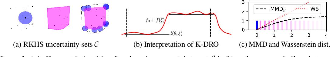 Figure 1 for Kernel Distributionally Robust Optimization