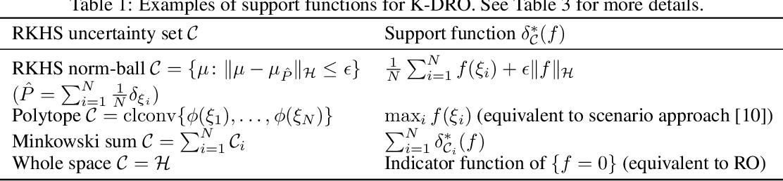 Figure 2 for Kernel Distributionally Robust Optimization