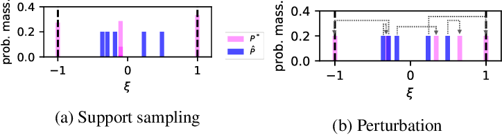 Figure 3 for Kernel Distributionally Robust Optimization