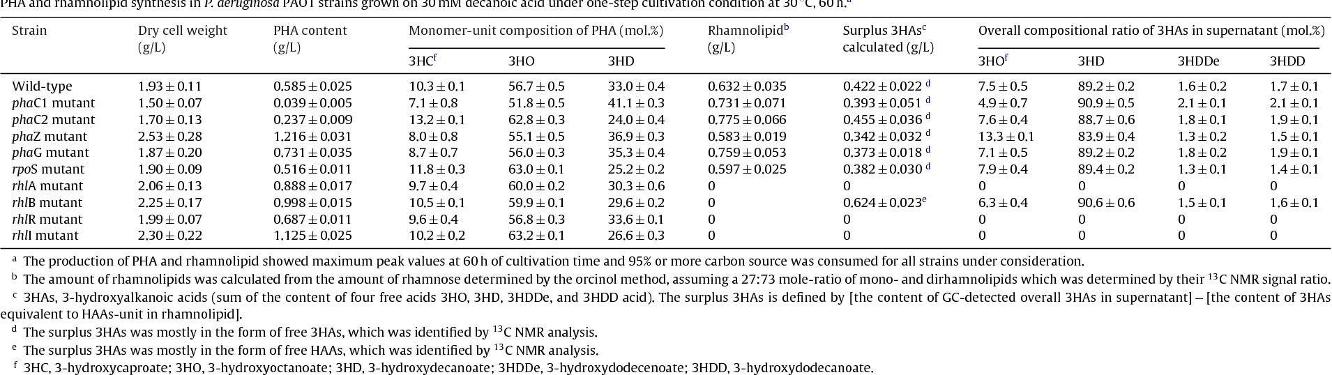 Table 5 PHA and rhamnolipid synthesis in P. aeruginosa PAO1 strains grown on 30mM decanoic acid under one-step cultivation condition at 30 ◦C, 60h.a