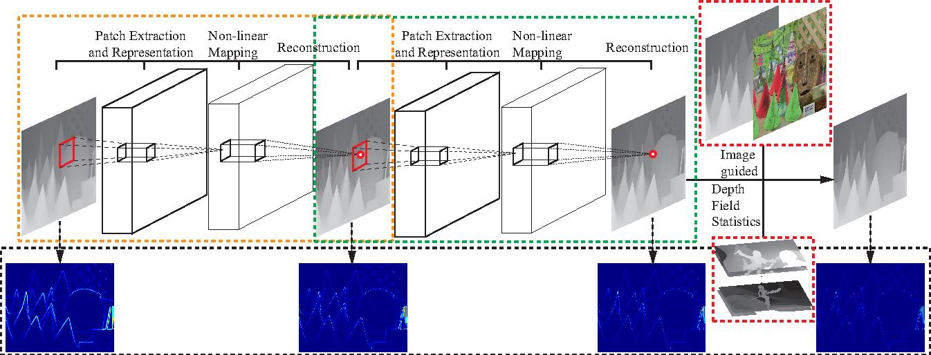Figure 3 for Deep Depth Super-Resolution : Learning Depth Super-Resolution using Deep Convolutional Neural Network