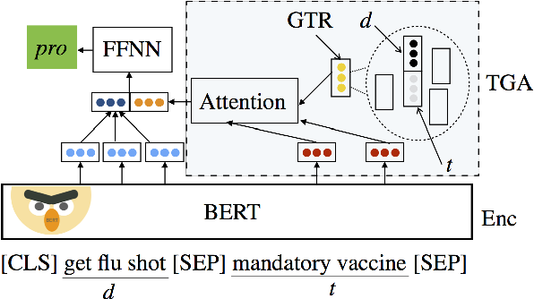 Figure 1 for Zero-Shot Stance Detection: A Dataset and Model using Generalized Topic Representations