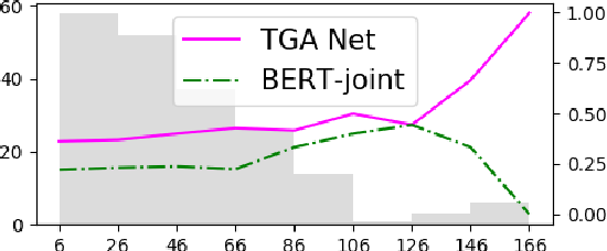 Figure 3 for Zero-Shot Stance Detection: A Dataset and Model using Generalized Topic Representations