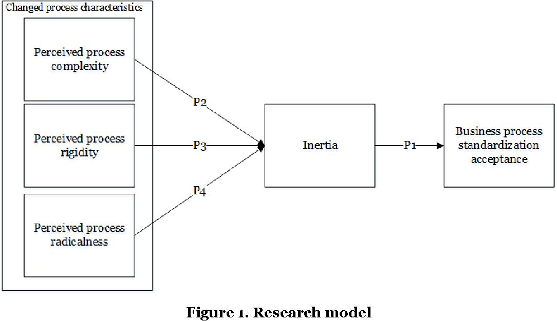 Figure 1. Research model