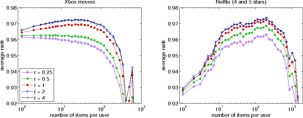 Figure 3 for Scalable Bayesian Modelling of Paired Symbols