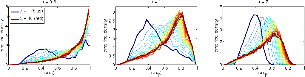 Figure 4 for Scalable Bayesian Modelling of Paired Symbols