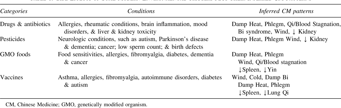 Table 1 from Dysbiosis, Spleen Qi, Phlegm, and Complex