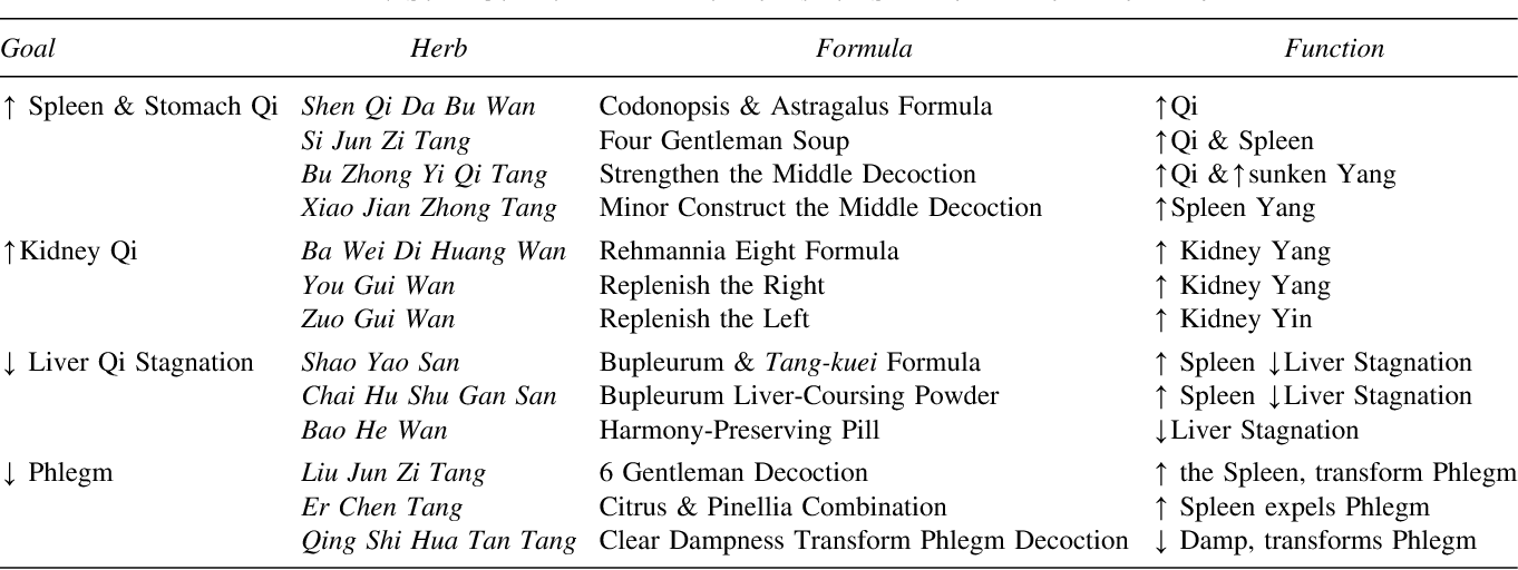 Table 4 from Dysbiosis, Spleen Qi, Phlegm, and Complex