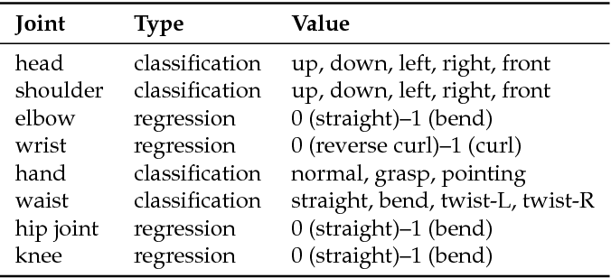 Figure 4 for Attributes' Importance for Zero-Shot Pose-Classification Based on Wearable Sensors