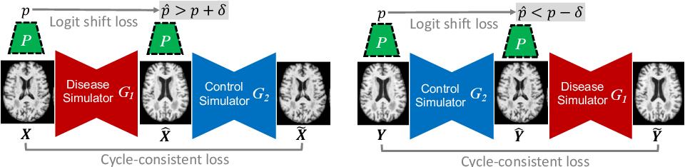 Figure 1 for Going Beyond Saliency Maps: Training Deep Models to Interpret Deep Models