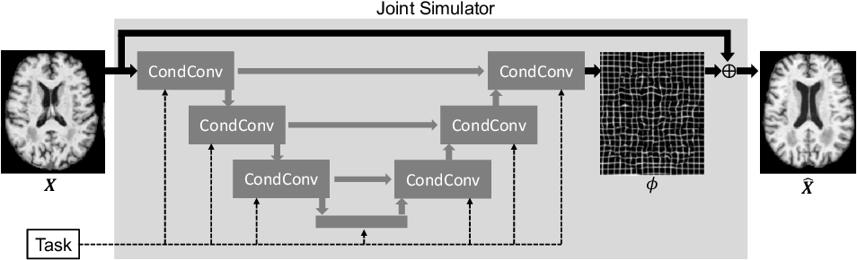 Figure 2 for Going Beyond Saliency Maps: Training Deep Models to Interpret Deep Models