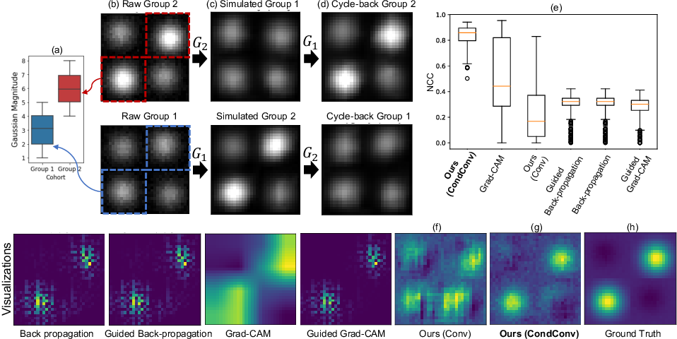 Figure 3 for Going Beyond Saliency Maps: Training Deep Models to Interpret Deep Models