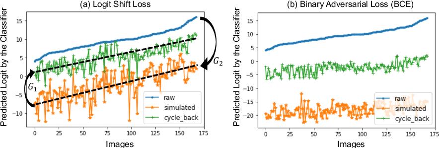 Figure 4 for Going Beyond Saliency Maps: Training Deep Models to Interpret Deep Models