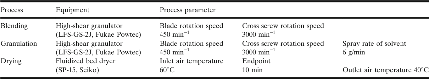 Table I. Manufacturing Conditions