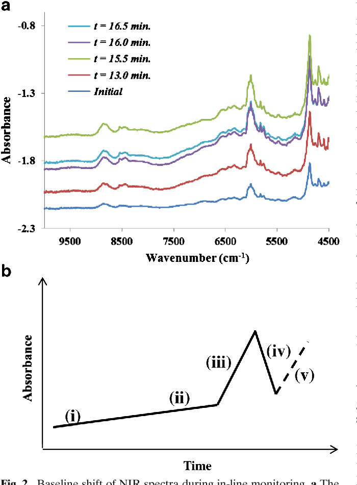 Fig. 2. Baseline shift of NIR spectra during in-line monitoring. a The original NIR spectra and b temporal shift pattern of the NIR baselines