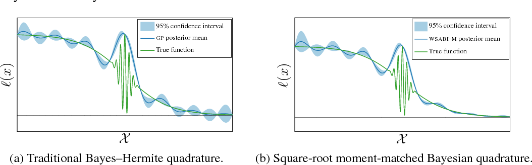 Figure 1 for Sampling for Inference in Probabilistic Models with Fast Bayesian Quadrature