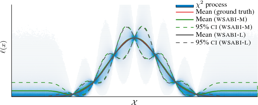 Figure 2 for Sampling for Inference in Probabilistic Models with Fast Bayesian Quadrature
