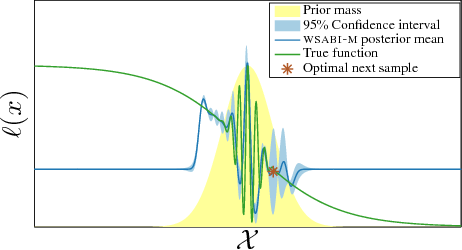 Figure 3 for Sampling for Inference in Probabilistic Models with Fast Bayesian Quadrature