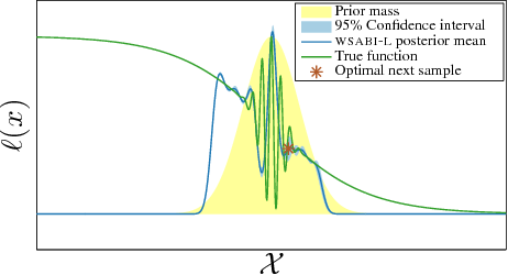 Figure 4 for Sampling for Inference in Probabilistic Models with Fast Bayesian Quadrature