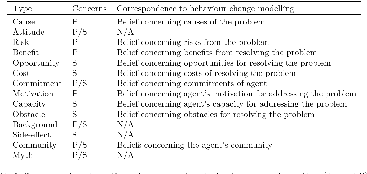 Figure 4 for Domain Modelling in Computational Persuasion for Behaviour Change in Healthcare