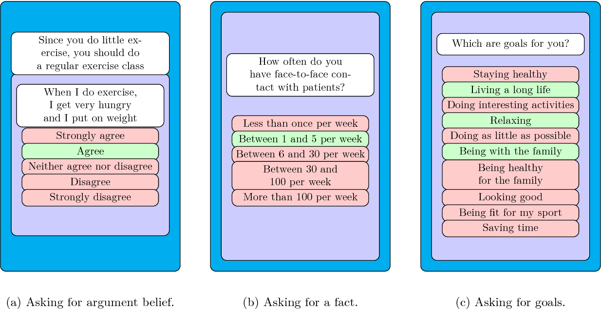 Figure 3 for Domain Modelling in Computational Persuasion for Behaviour Change in Healthcare